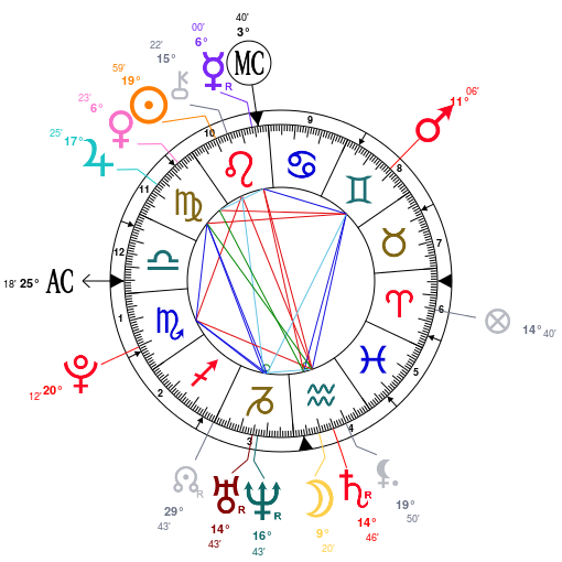 Cara Delevingne Birth Chart By Luscious Leo Astrology Analysis
