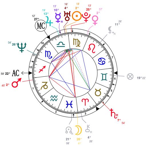 catherine-zeta-jones-astrology