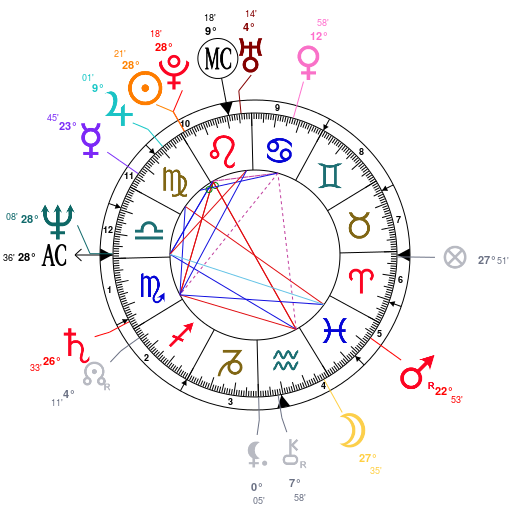 Kim-Cattral-birth-chart