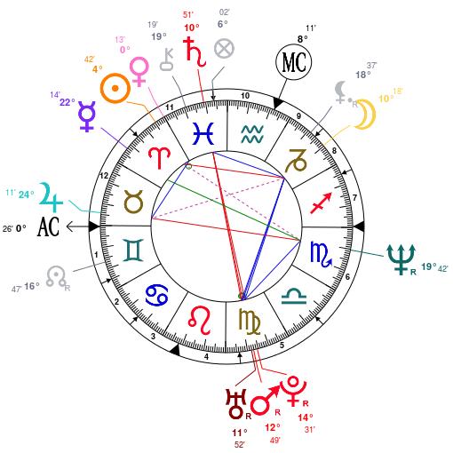sarah-jessica-parker-birth-chart