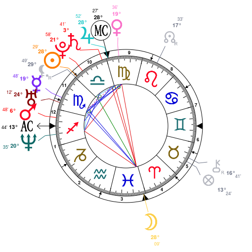 celebrity astrology � the personal horoscope of libra kim