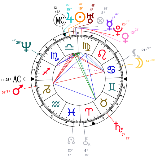 gwen-stefani-astrology copy