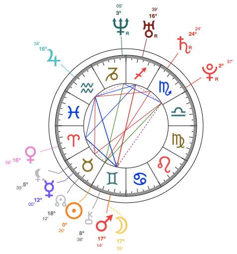 Mutya Buena astrology