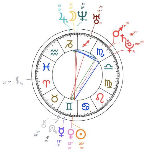 Siobhán Donaghy astrology