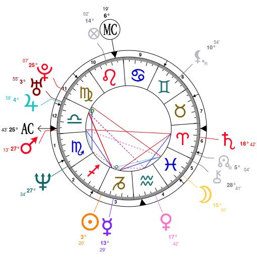 helena-christensen-astrology