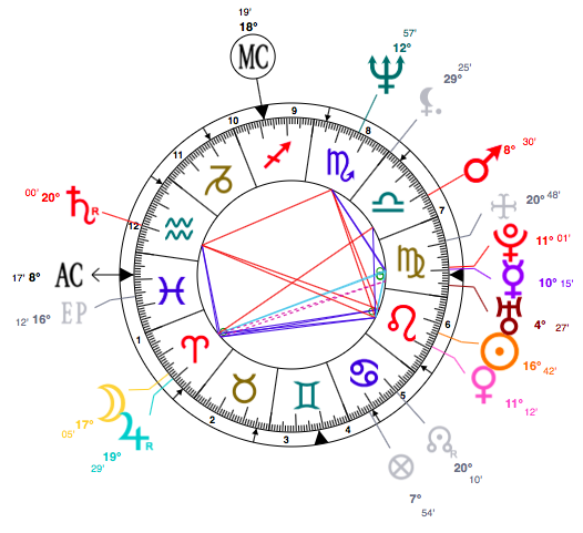 Leo-Whitney-birth-chart