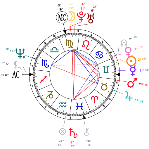 courtney-cox-astrology