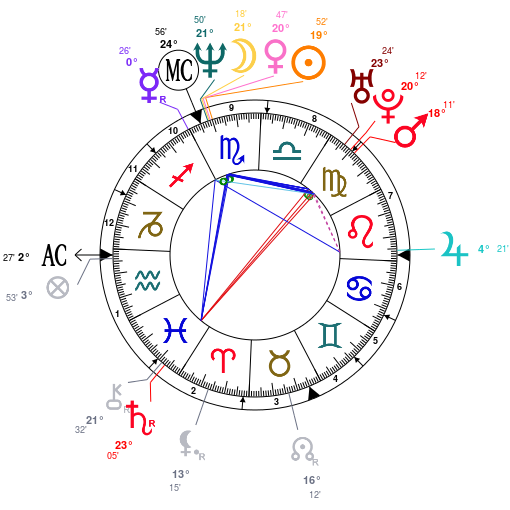david-schwimmer-birth-chart