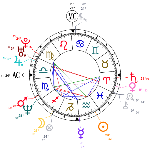 jennifer-aniston-birth-chart