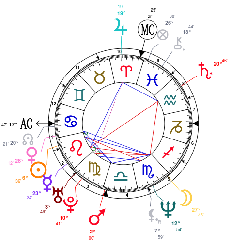 lisa-kudrow-birth-chart
