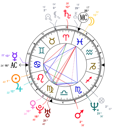 matt-leblanc-birth-chart