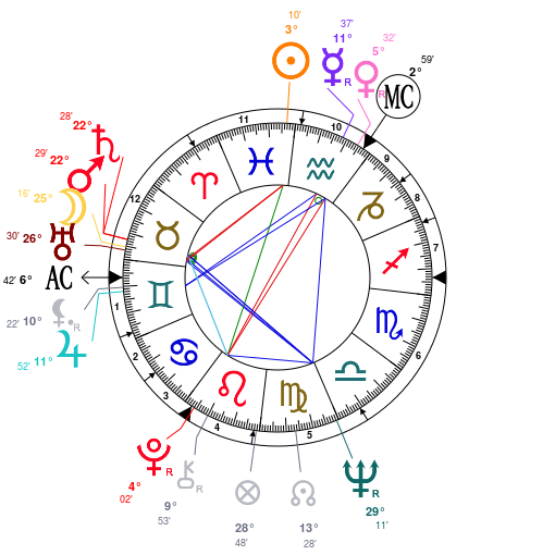 christine-keeler-astrology-birth-chart