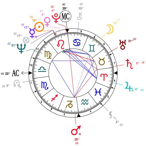kate o mara astrology birth chart