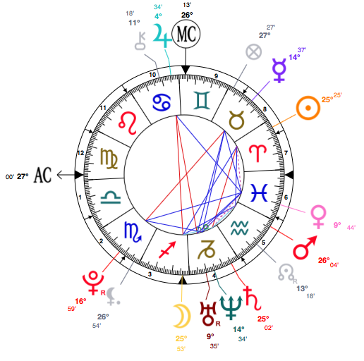 Horoscope and chart of Oprah Winfrey (Placidus system)