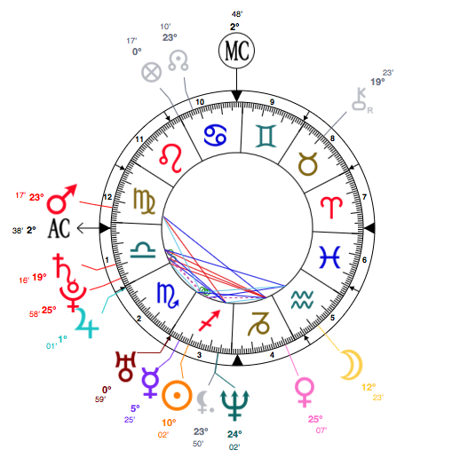 Britney-Spears-birth-chart