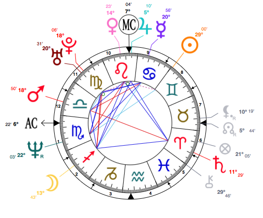 Nicole Kidman astrology birth chart