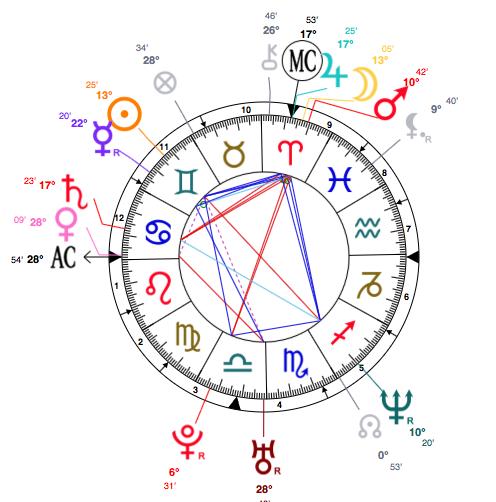 angelia-jolie-birth-chart