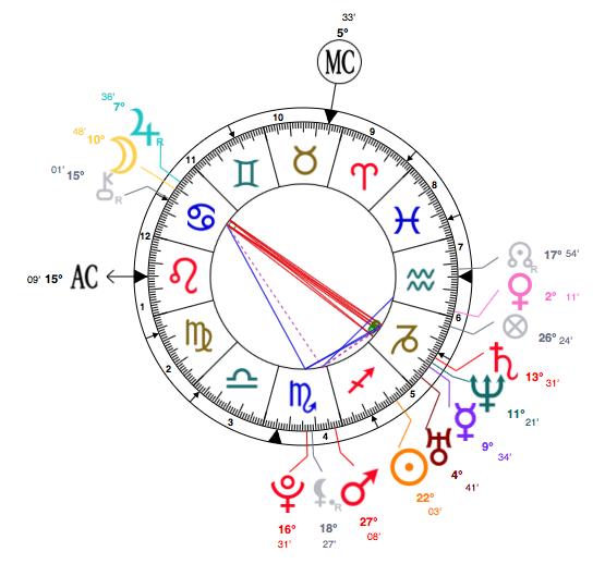 taylor swift birth chart