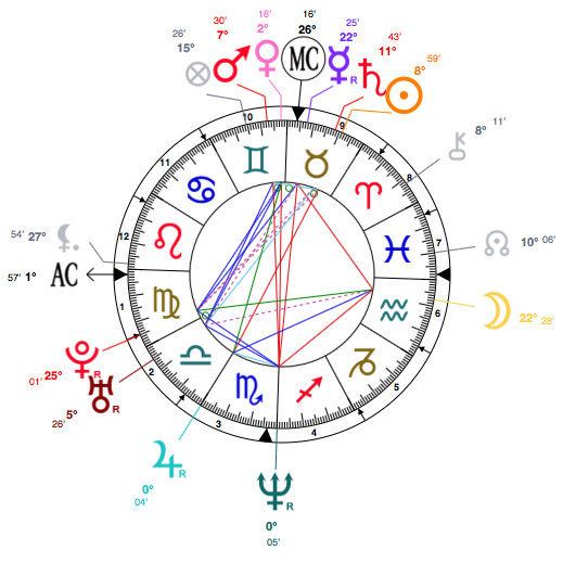 Taurus Uma Thurman astrology birth chart