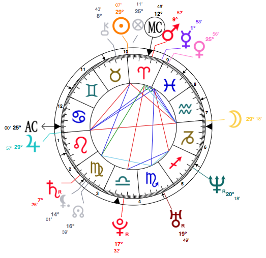 aries-kate-hudson-astrology-birth-chart