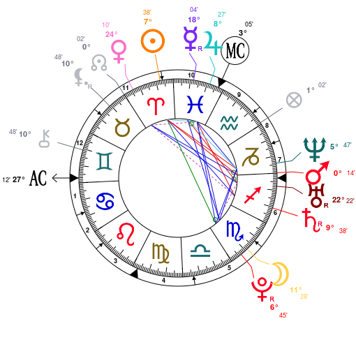 Amazing Aries Lady Gaga Astrology Analysis