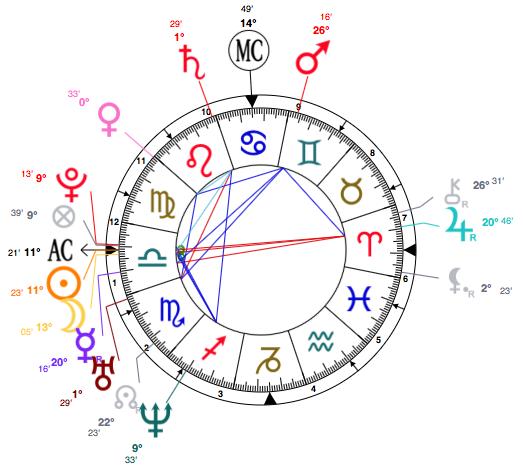 libra-kate-winslet-astrology-birth-chart