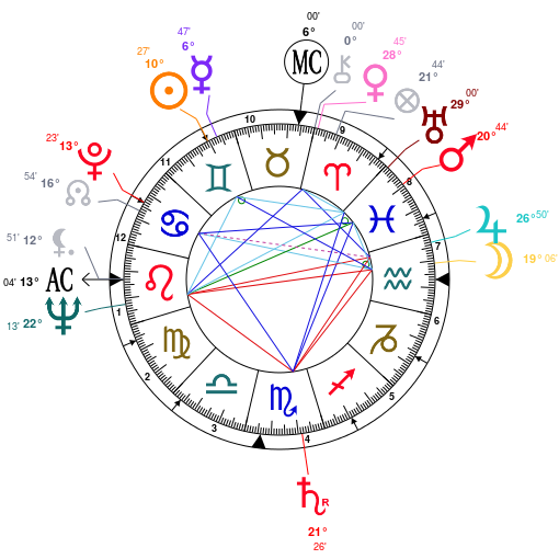 marilyn-monroe-astrology