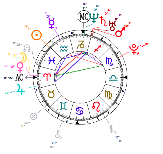 Pisces Rihannas Aries Side See Her Personal Astrology And Birth