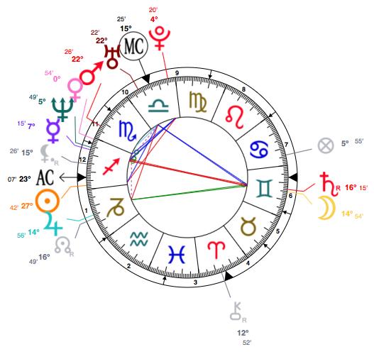Sagittarius Alyssa Milano Birth Chart 19 December 1972