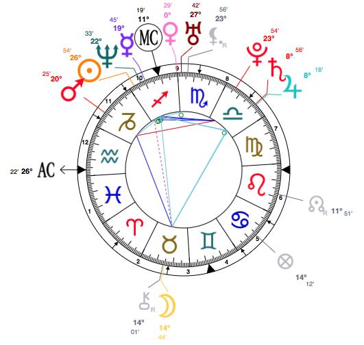 sagittarius-chistina-aquilera-birth-chart-astrology