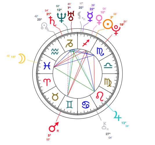 sagittarius-rita-ora-astrology-birth-chart