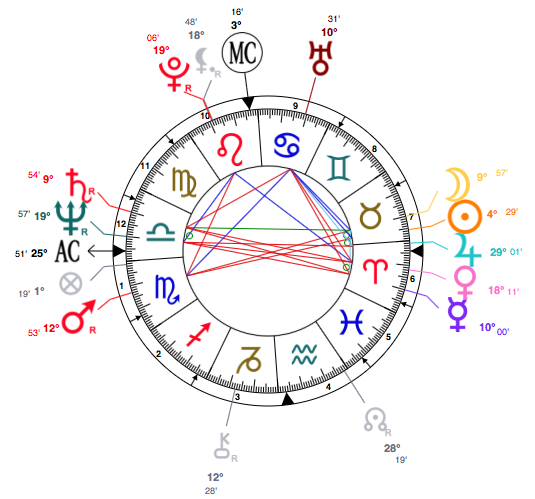 taurus-jean-paul-gaultier-astrology-birth-chart