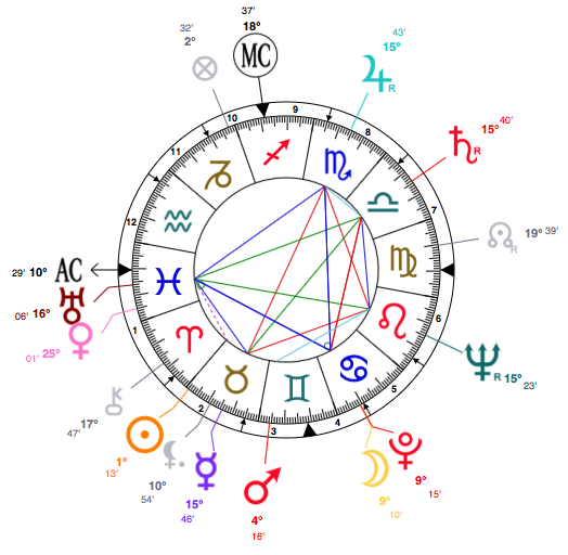astrology bettie page birth chart