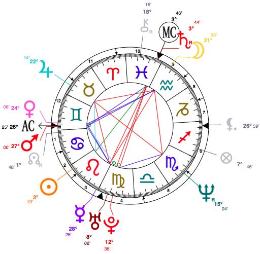 sandra bullock birth chart