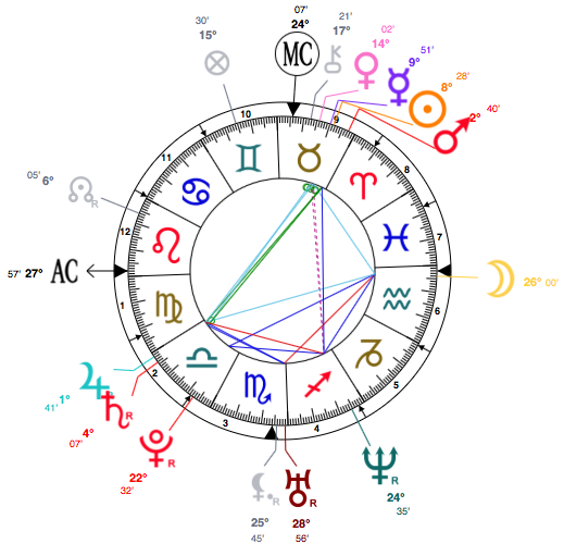 taurus-jessica-alba-astrology-birth-chart