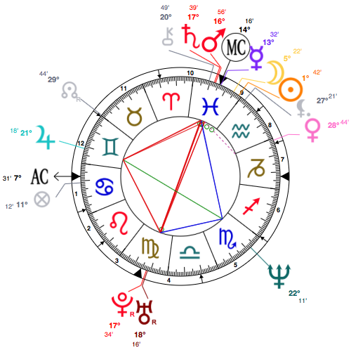 Cindy Crawford Birth Chart