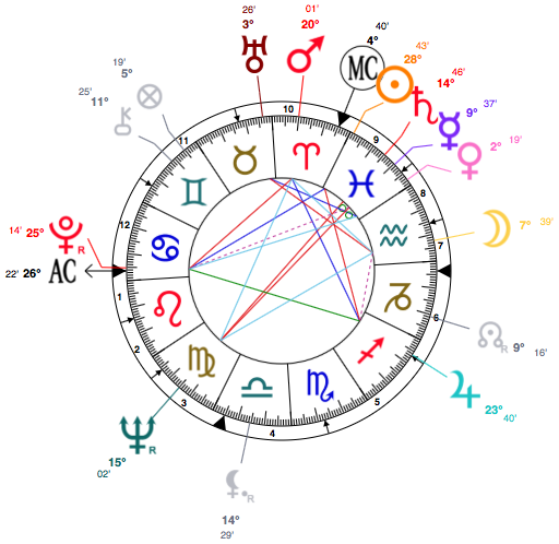 Ursula Andress Birth Chart