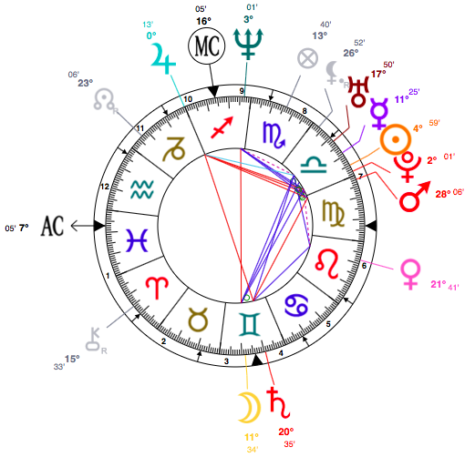 Lovely Libra Gwyneth Paltrow Astrology Birth Chart