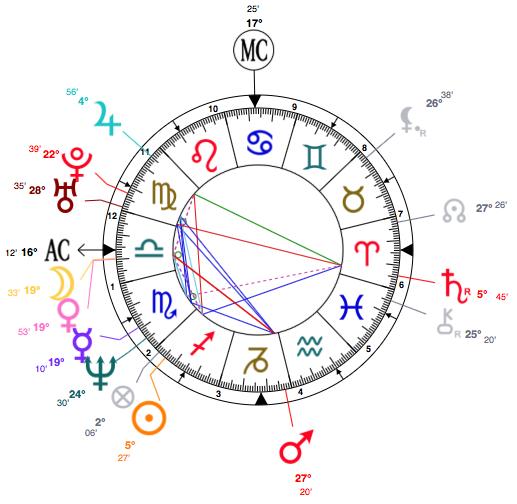 Sagittarius Anna Nicole Astrology Analysis And Birth Chart