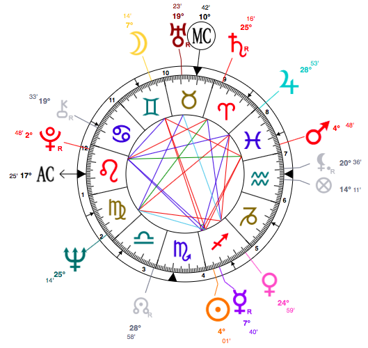 tina-turner-birth-chart