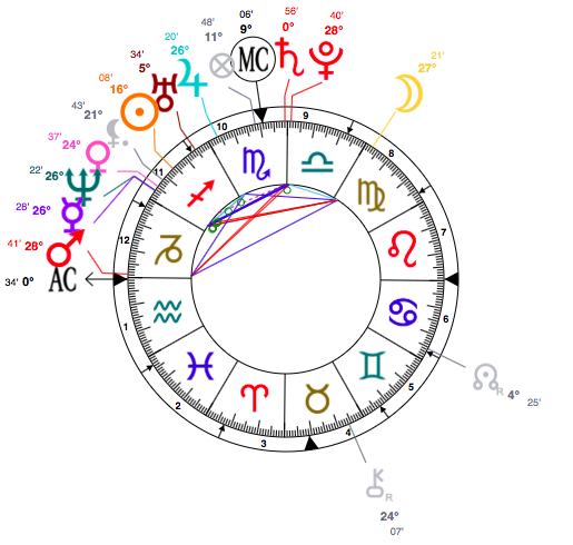 Nicki Minaj Astrology Birth Chart