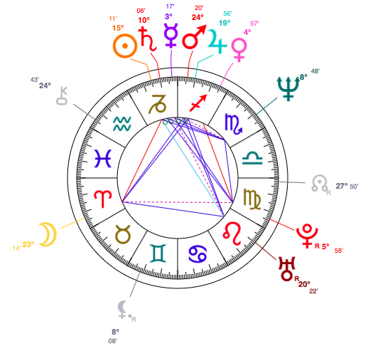 Capricorn Nigella Lawson Astrology Birth Chart