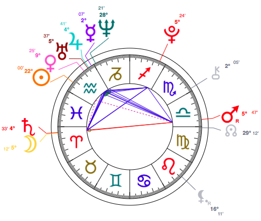 Chloe Moretz Birth Chart