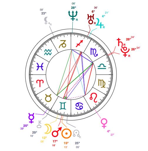 Leelee Sobieski Astrology Birth Chart