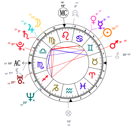 Natalie Portman astrology-birth-chart