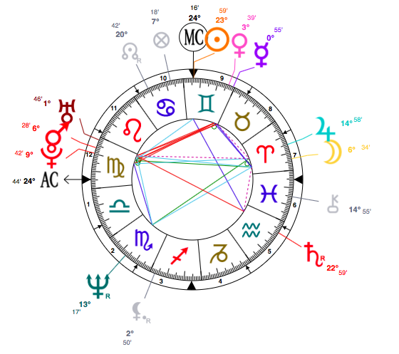 helen-hunt-astrology-birth-chart