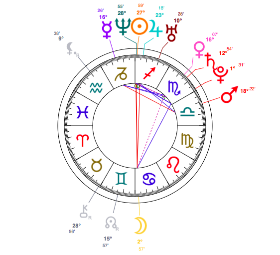 lara-stone-astrology-birth-chart