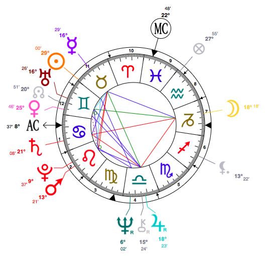 taurus-cher-astrology-birth-chart