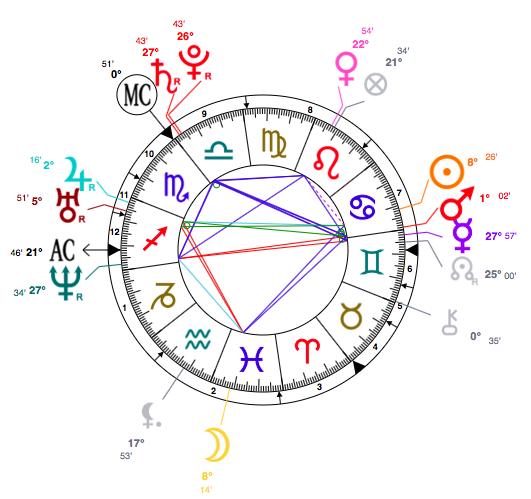 cheryl cole astrology birth chart