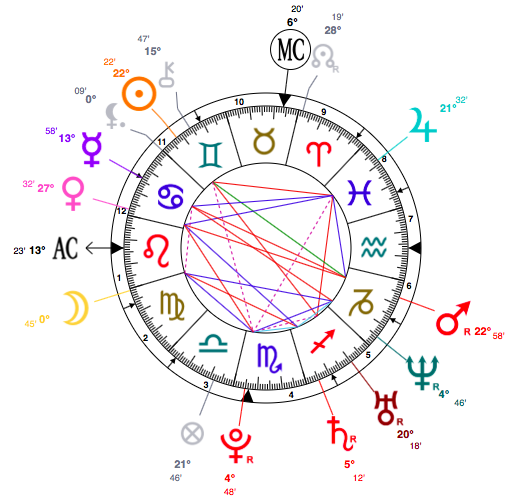 mary-kate-and-ashley-olsen-birth-chart